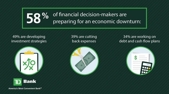 Among downturn preparers, a majority are considering investment strategies to manage looming headwinds.