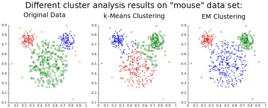The purpose of cluster analysis is to classify objects or people into several mutually exclusive and exhaustive groups in such a way that those included in a group are as similar as possible to each other.