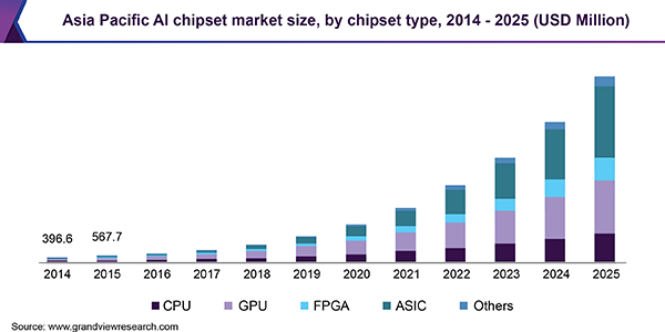 The global artificial intelligence chipset market size is expected to reach USD 59.2 billion by 2025, according to a new report by Grand View Research, Inc.