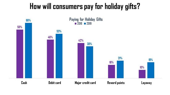 Americans are taking proactive steps to keep their holiday spending in check and making sure they're financially ready for next year.