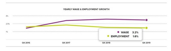 Wages for U.S. workers grew 3.2 percent over the last year, increasing the average wage level by $0.88 to $28.93 an hour, according to the ADP Research Institute Workforce Vitality Report (WVR).