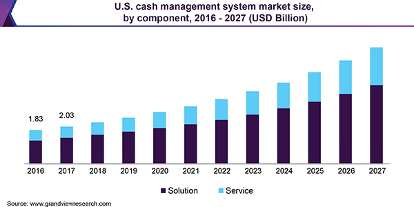 The global cash management system market size is expected to reach USD 25.37 billion by 2027, registering a CAGR of 12.6% from 2020 to 2027, according to a new report published by Grand View Research, Inc.
