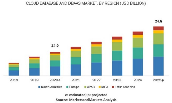 """According to a new market research report """"Cloud Database and DBaaS Market by MarketsandMarkets, the global Cloud Database, and DBaaS Market size is expected to grow from USD 12.0 billion in 2020 to USD 24.8 billion by 2025."""