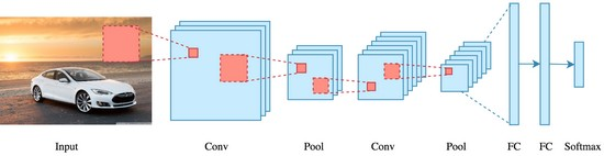 """The """"deep"""" in """"deep learning"""" refers to the number of layers through which the data is transformed."""